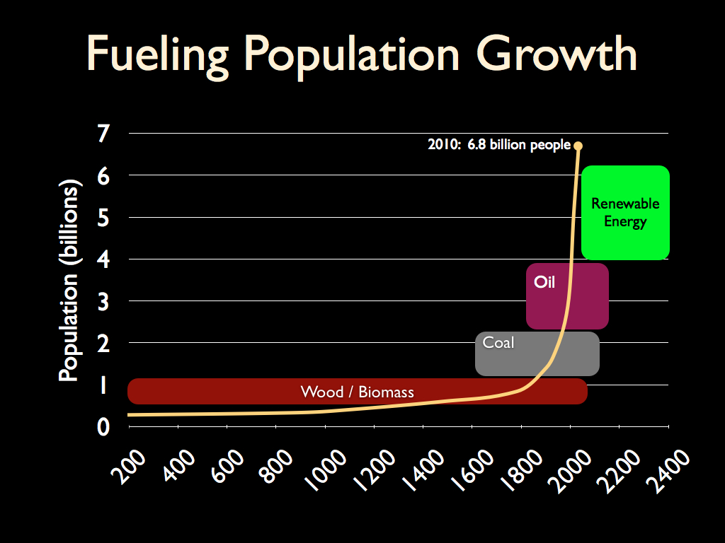 An exploitation of the energy use of fossil fuels