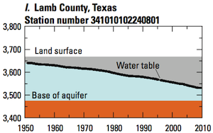 well-level changes in aquifer - Lamb County, Texas