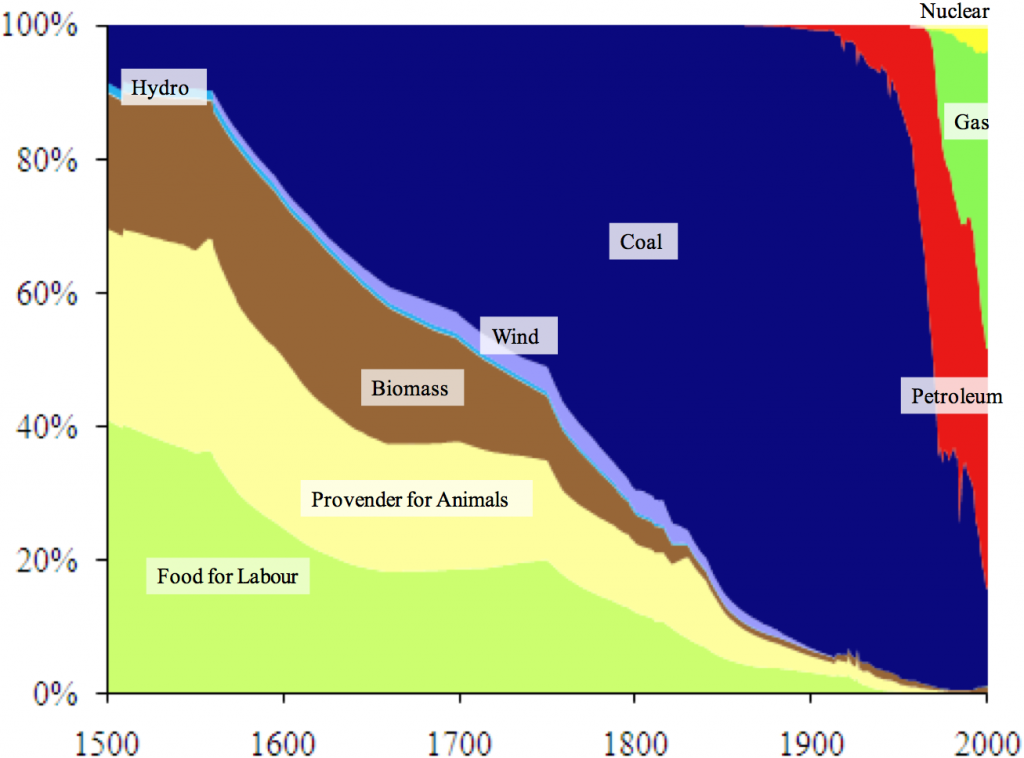 Share of Primary Energy Consumption in the United Kingdom (1500-2000)