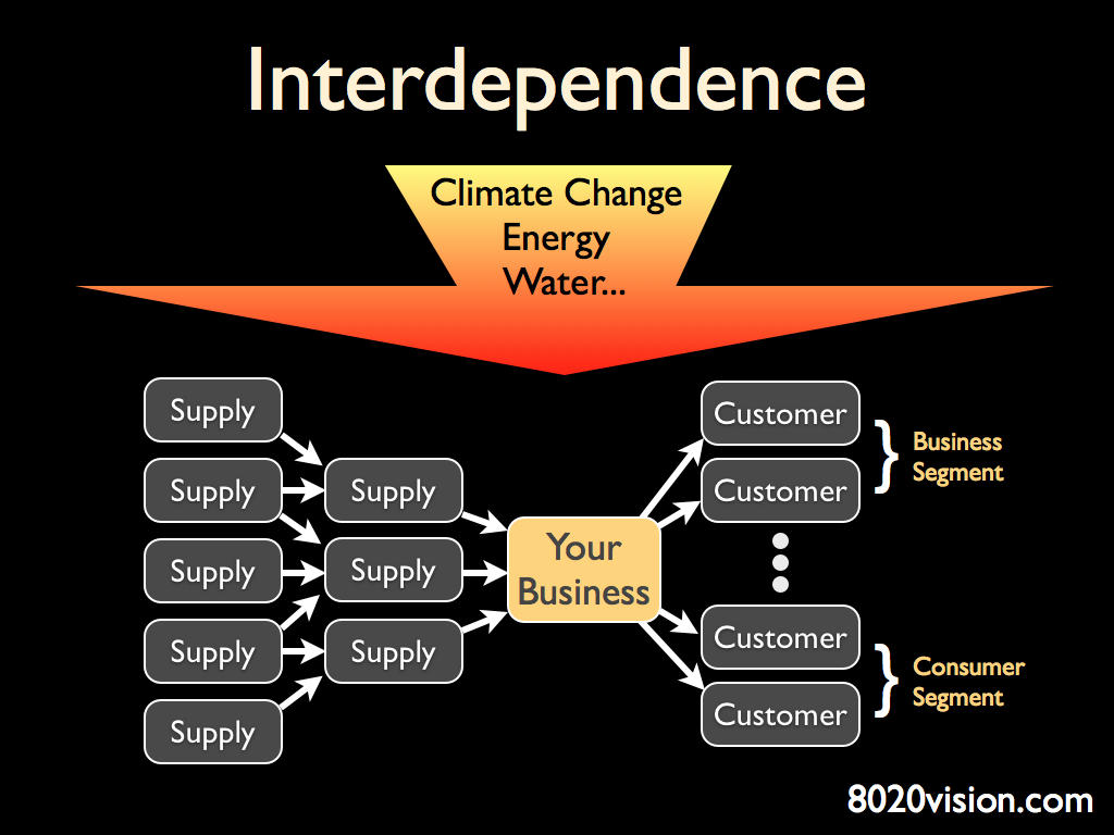 Business Interdependance
