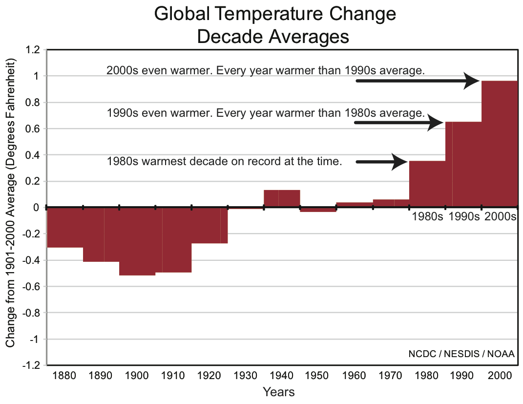 Global Temperature Change Decades
