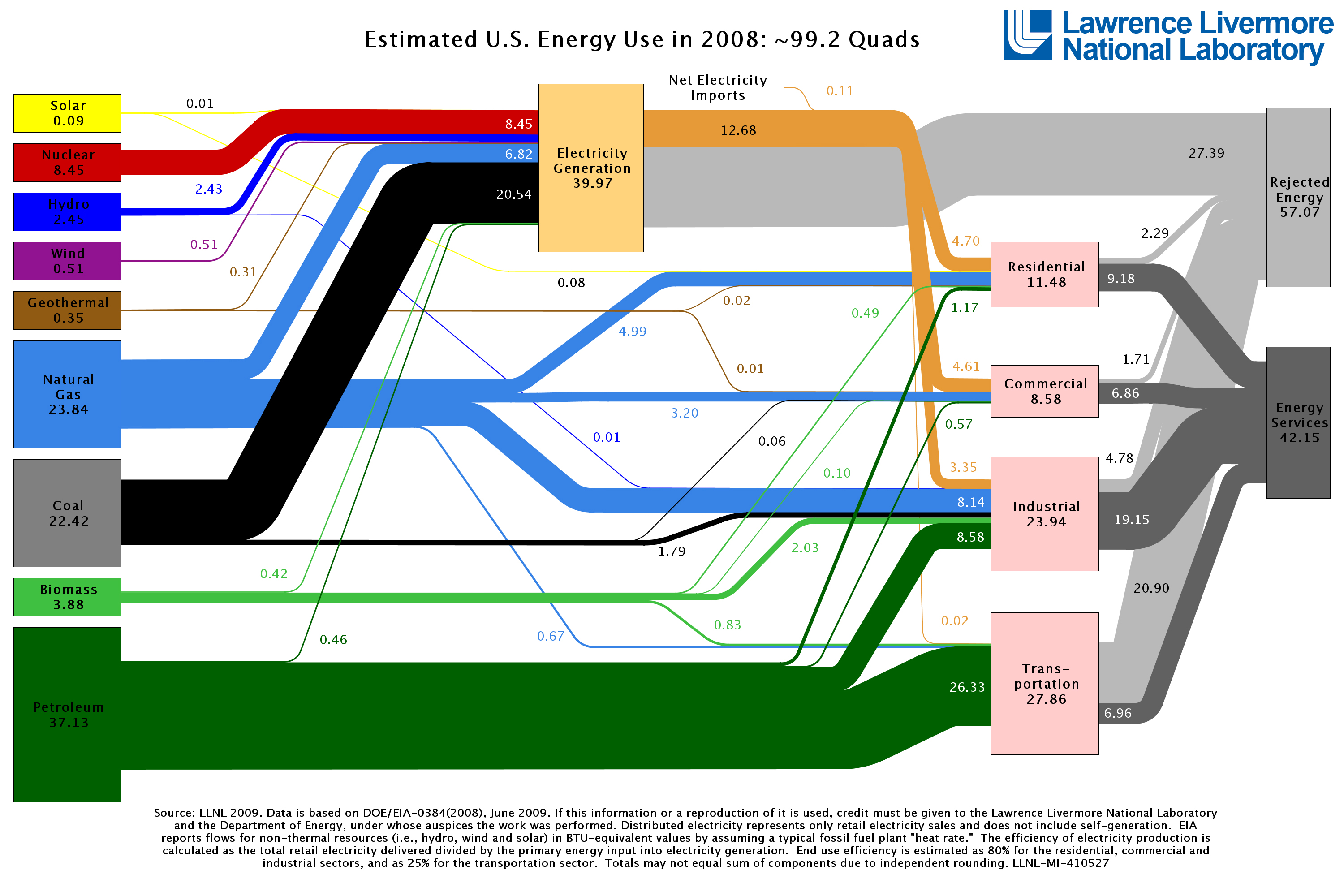 Energy Use in the US (click to enlarge) (source: Lawrence Livermore ...