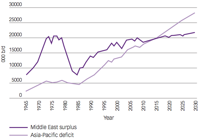 Middle East oil surplus vs Asia-Pacific deficit