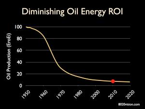Oil ERoEI Trend
