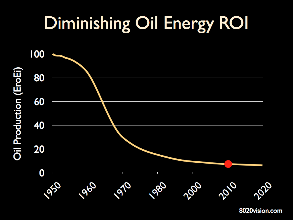 Oil ERoEI Trend