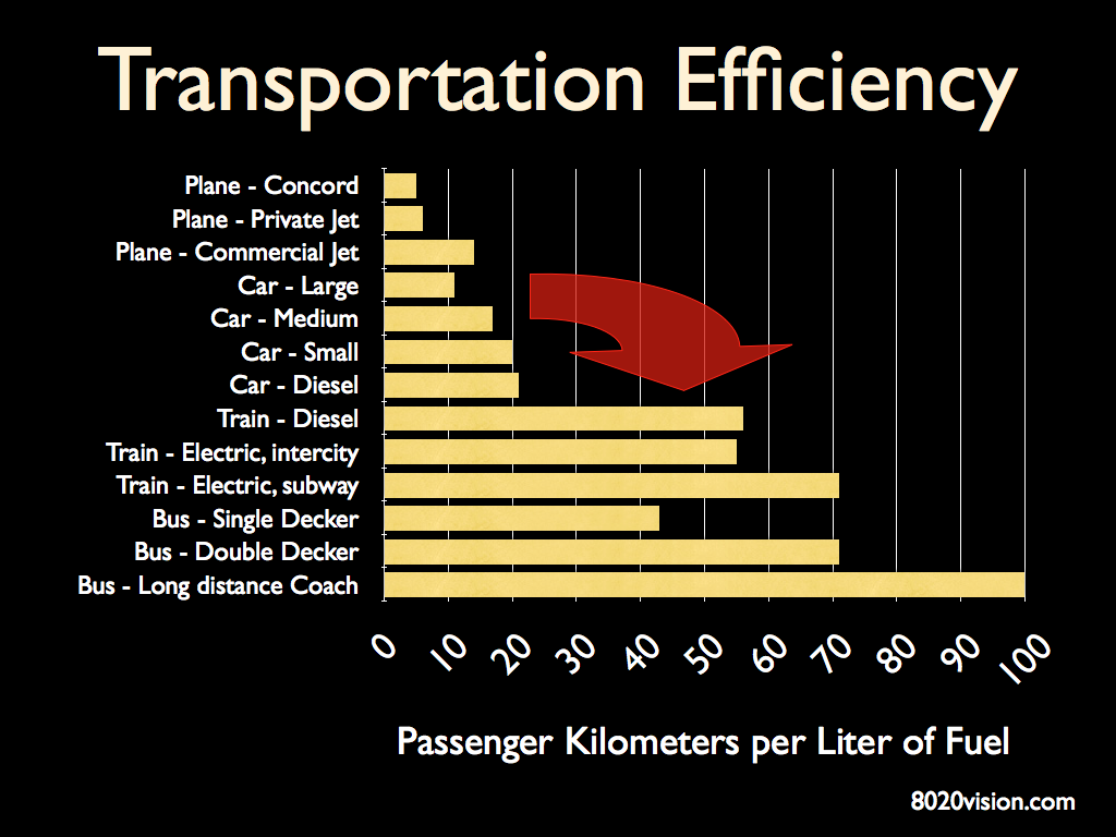 Transportation Efficiency