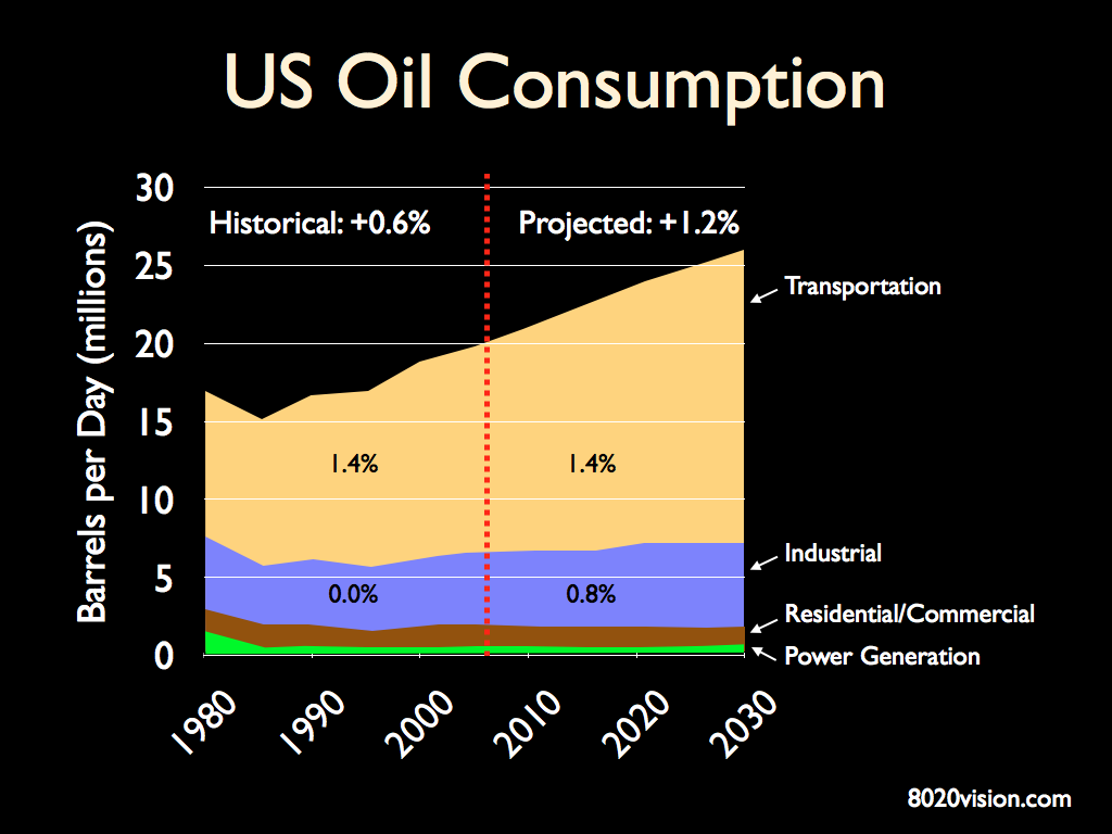 US Oil Consumption By Sector
