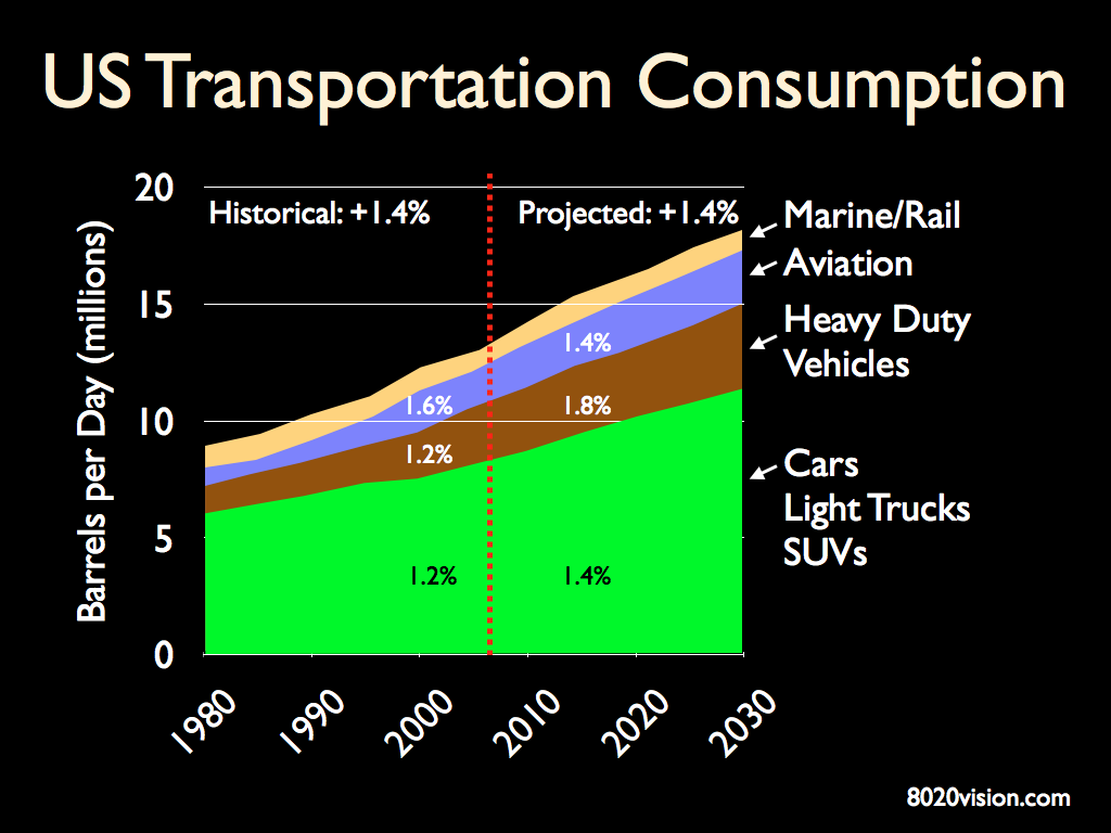 US Oil Consumption Transportation