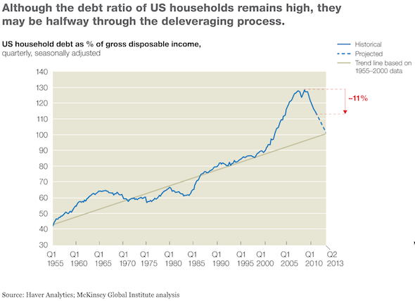 US deleveraging - US household debt as percent of gross disposable income