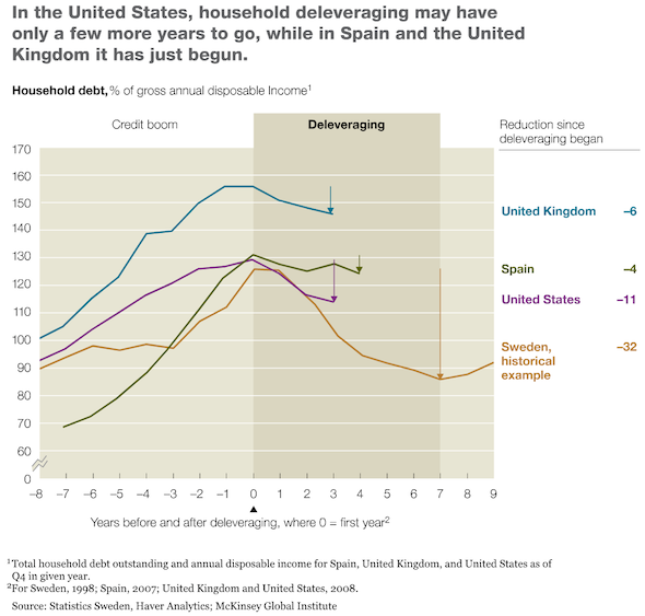 global deleveraging - US, UK, Spain, Sweden