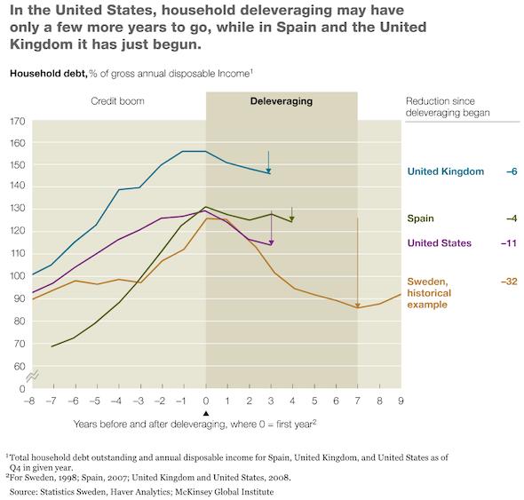 global deleveraging - US, UK, Spain, Sweden