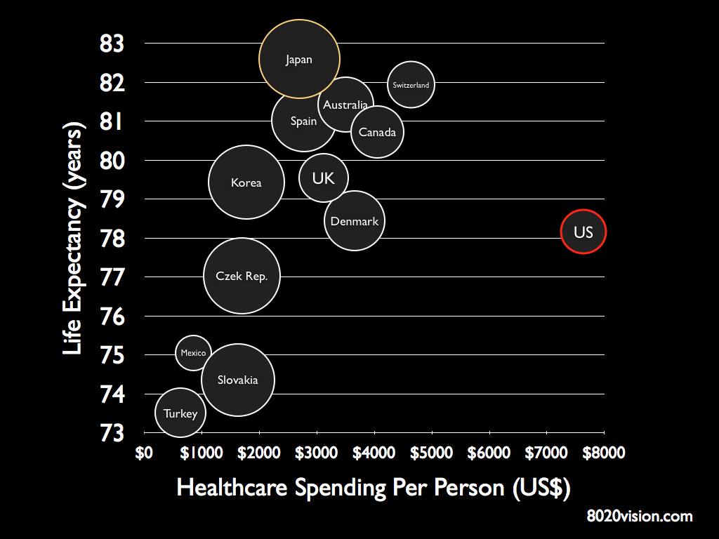 HealthcareSpending, Life Expectancy, Doctor Visits