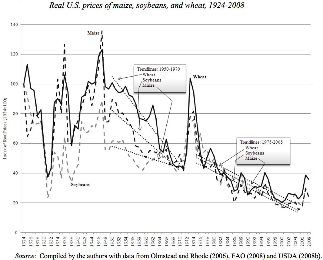 Historic commodity food prices from FAO