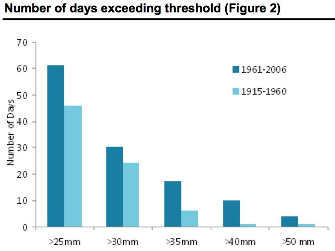 lloyds extreme rainfall figure 2