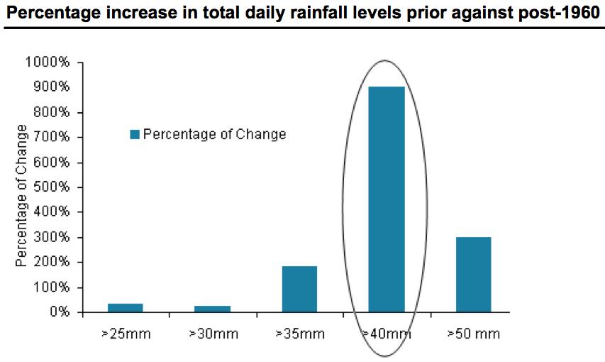 lloyds extreme rainfall figure 3