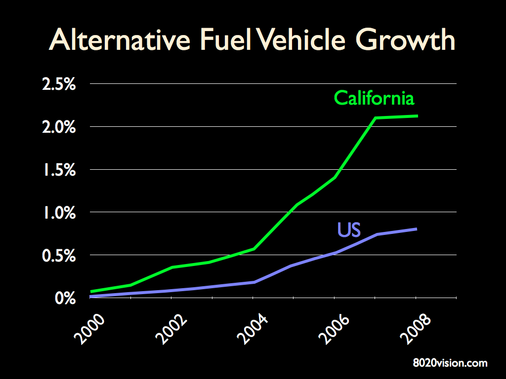 Alternative Fuel Vehicles Growth in California