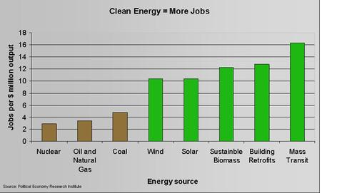 cleantech jobs