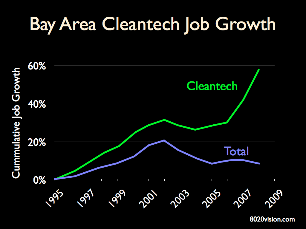 cleantech job growth in California