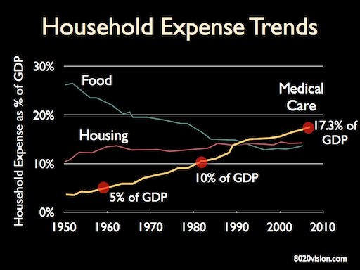 Healthcare, housing, food household expense as a share of GDP
