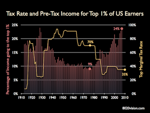 Top 1% Tax Rate and pre-tax Income Trends