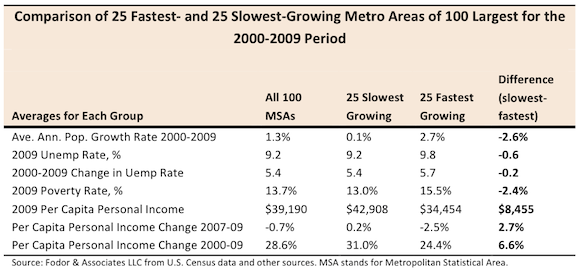 Comparison of 25 Fastest and 25 Slowest Growing Metro Areas of 100 Largest for the 2000 - 2009 Period