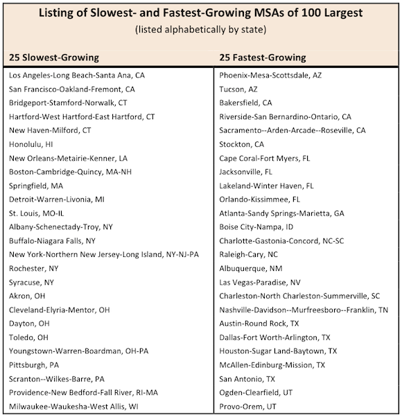 Listing of Slowest and Fastest Growing MSAs of 100 Largest