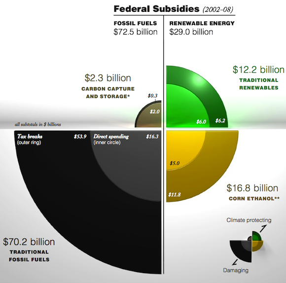energy subsidies fossil fuel, oil, coal, wind, solar, ethanol