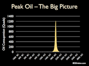 peak oil production