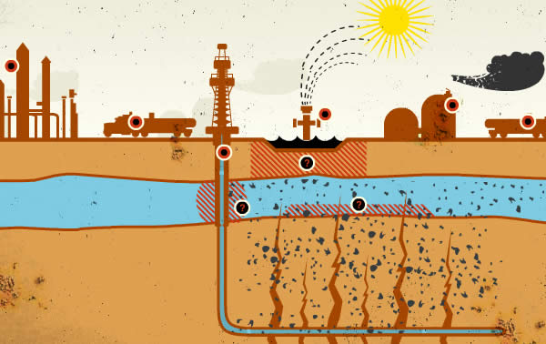 Our Right to Clean Water / Summary of the CA Fracking Tour