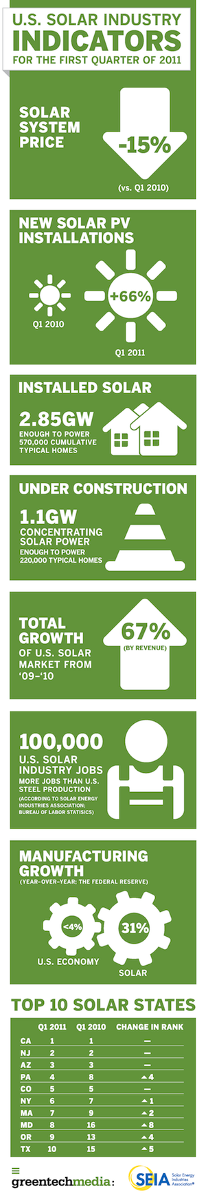 solar statistics 2011 Q1