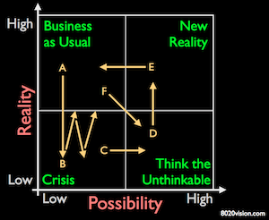 breakthrough thinking matrix from The London School of Economics