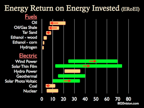 Energy Return on Energy Invested for various fuels and electric power generation
