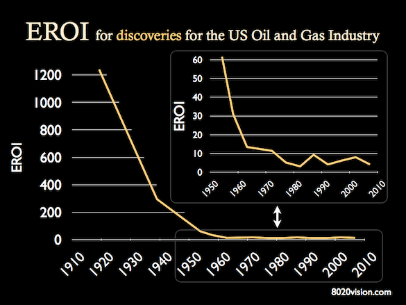 eroi eroei discovery for US oil and gas