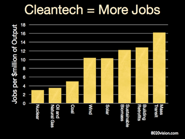 cleantech renewable energy conservation jobs chart